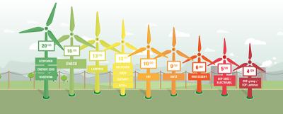Greenpeace rangschikking groene stroom leveranciers 2017