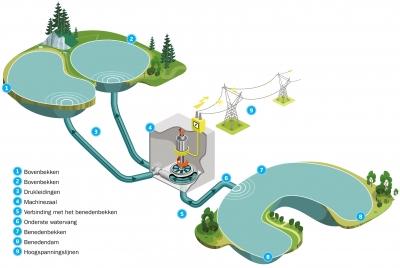 waterkrachtcentrale-coo